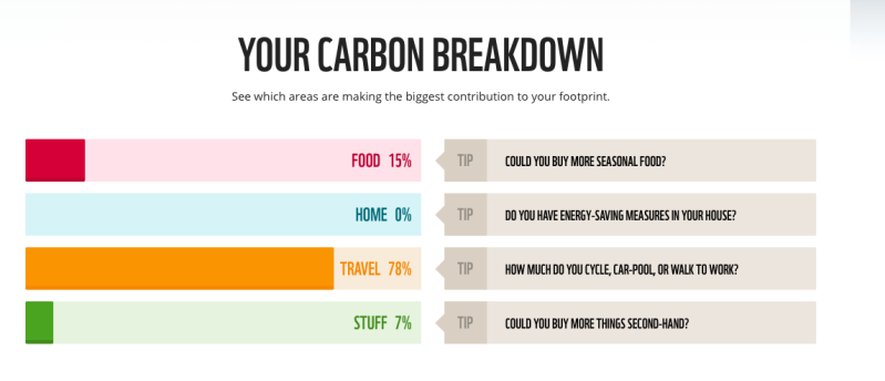 carbon breakdown